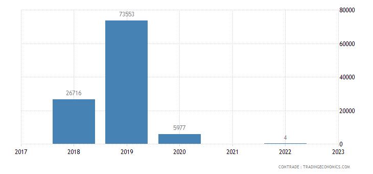 namibia exports moldova