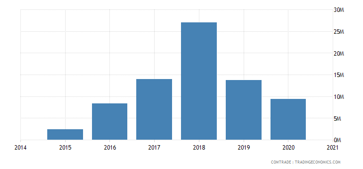 namibia exports nigeria
