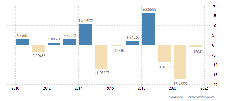 namibia exports of goods and services annual percent growth wb data