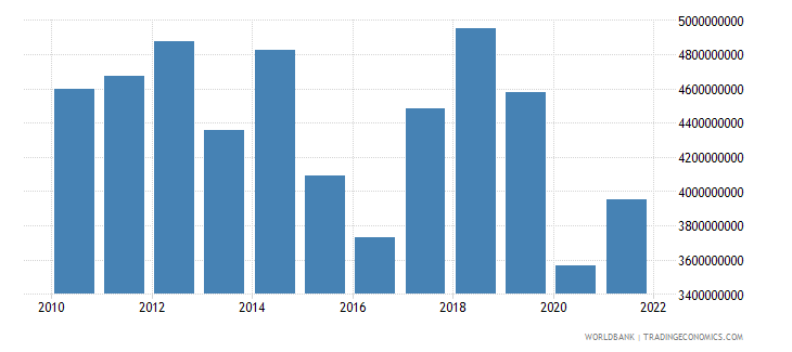 namibia exports of goods and services bop us dollar wb data