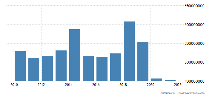 namibia exports of goods and services constant lcu wb data
