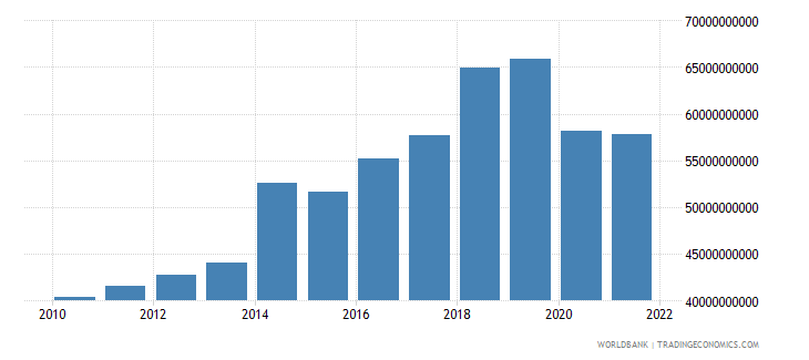 namibia exports of goods and services current lcu wb data