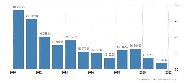 namibia exports of goods and services percent of gdp wb data