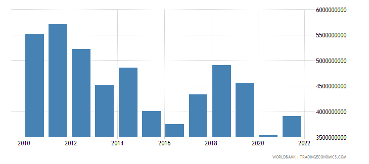 namibia exports of goods and services us dollar wb data