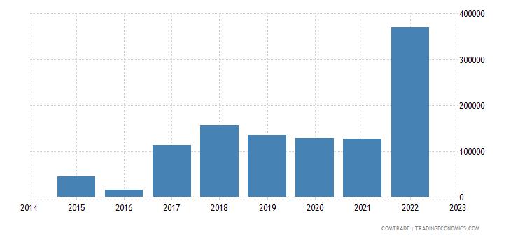 namibia exports pakistan