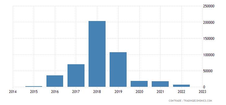 namibia exports philippines