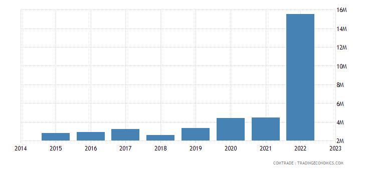 namibia exports poland