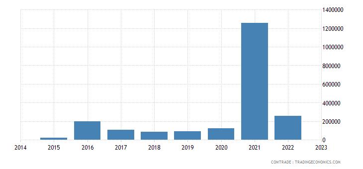 namibia exports qatar