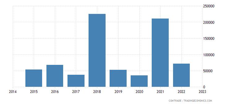 namibia exports romania