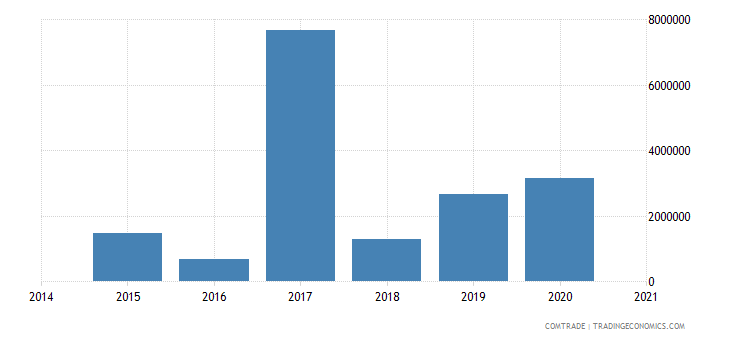 namibia exports russia