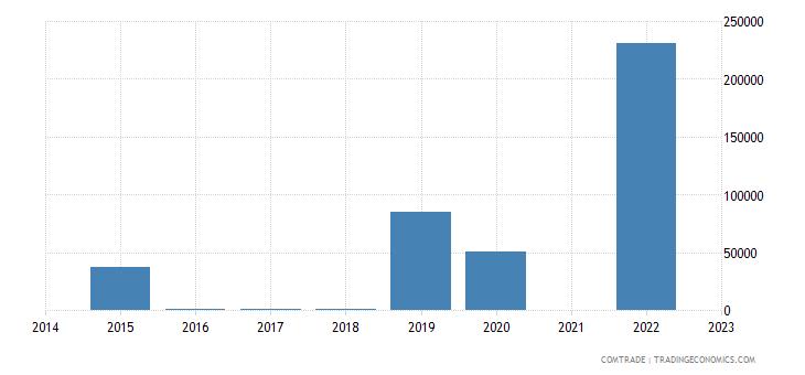 namibia exports rwanda