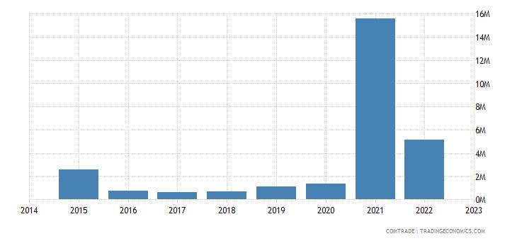 namibia exports saudi arabia