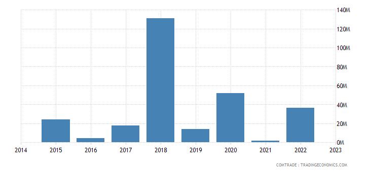 namibia exports singapore
