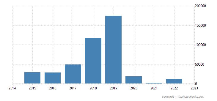 namibia exports slovakia