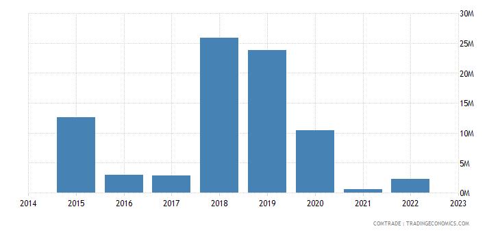 namibia exports south korea