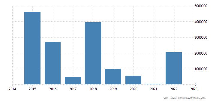 namibia exports tanzania