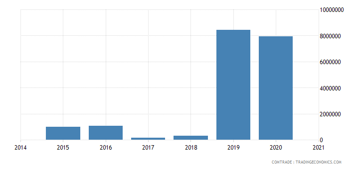 namibia exports thailand
