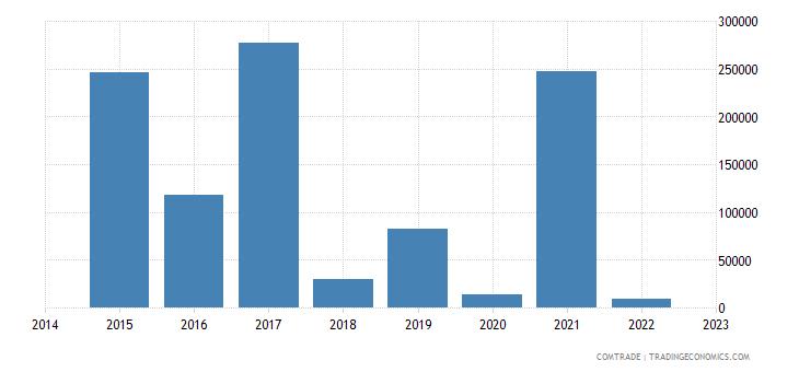 namibia exports ukraine