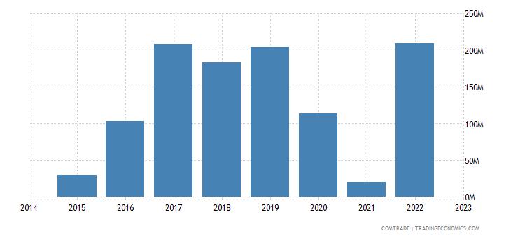 namibia exports united arab emirates