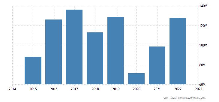 namibia exports united states