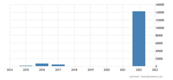 namibia exports venezuela