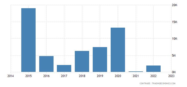 namibia exports vietnam