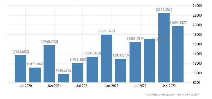 Namibia Exports