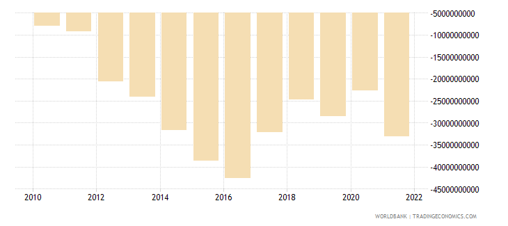 namibia external balance on goods and services constant lcu wb data