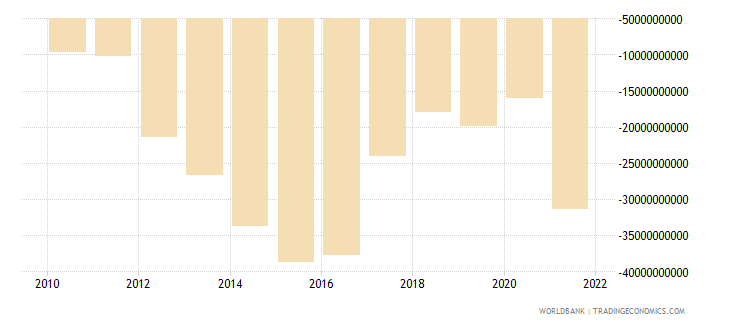 namibia external balance on goods and services current lcu wb data