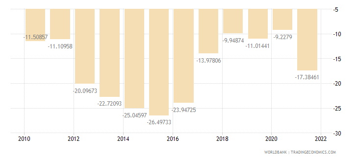 namibia external balance on goods and services percent of gdp wb data