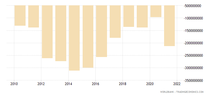 namibia external balance on goods and services us dollar wb data