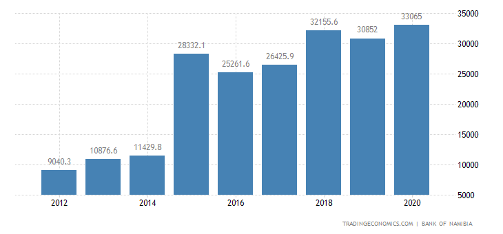 Namibia External Debt