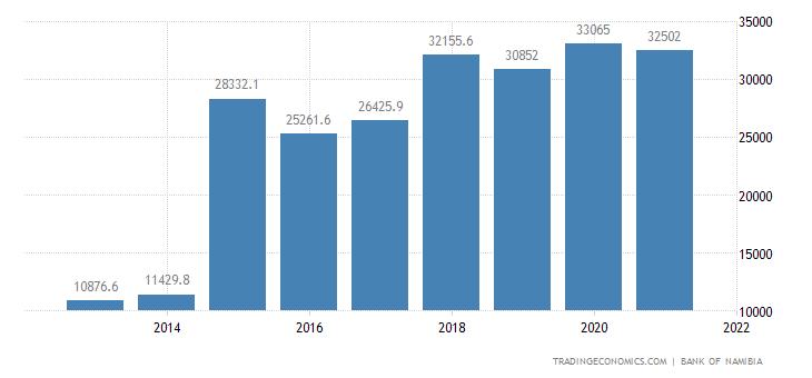 Namibia External Debt