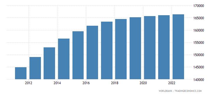 namibia female population 00 04 wb data