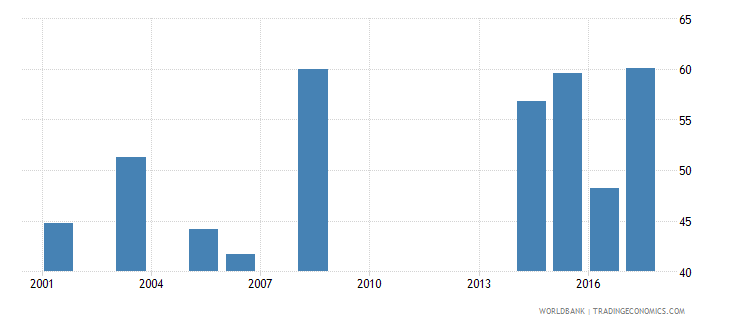 namibia female share of graduates in science percent tertiary wb data