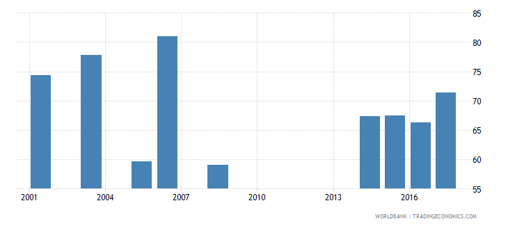 namibia female share of graduates in social science business and law percent tertiary wb data