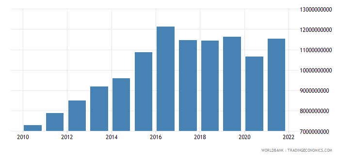 namibia final consumption expenditure constant 2000 us dollar wb data