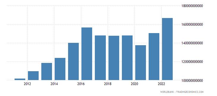 namibia final consumption expenditure constant lcu wb data