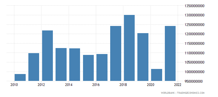 namibia final consumption expenditure us dollar wb data