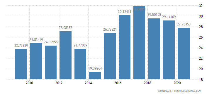 namibia food exports percent of merchandise exports wb data