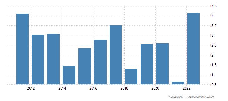 namibia food imports percent of merchandise imports wb data