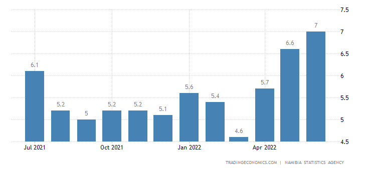 Namibia Food Inflation