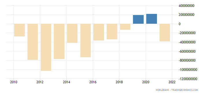 namibia foreign direct investment net bop us dollar wb data