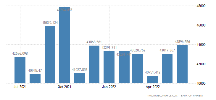 Namibia Foreign Exchange Reserves