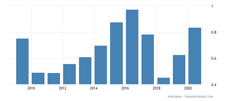 namibia forest rents percent of gdp wb data