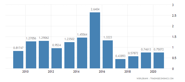 namibia fuel exports percent of merchandise exports wb data