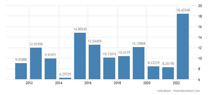 namibia fuel imports percent of merchandise imports wb data