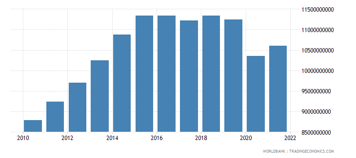 namibia gdp constant 2000 us dollar wb data
