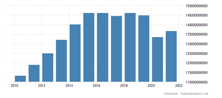 namibia gdp constant lcu wb data