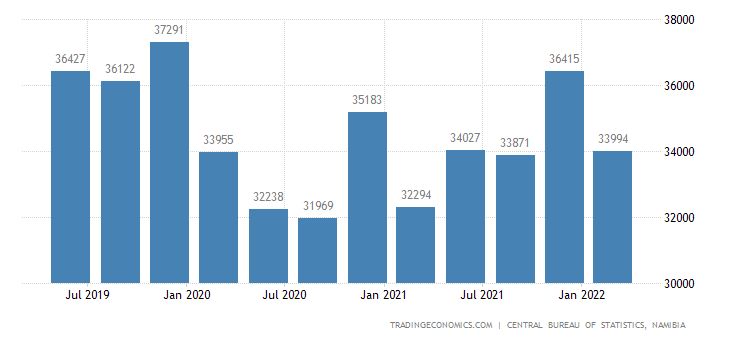 Namibia GDP Constant Prices